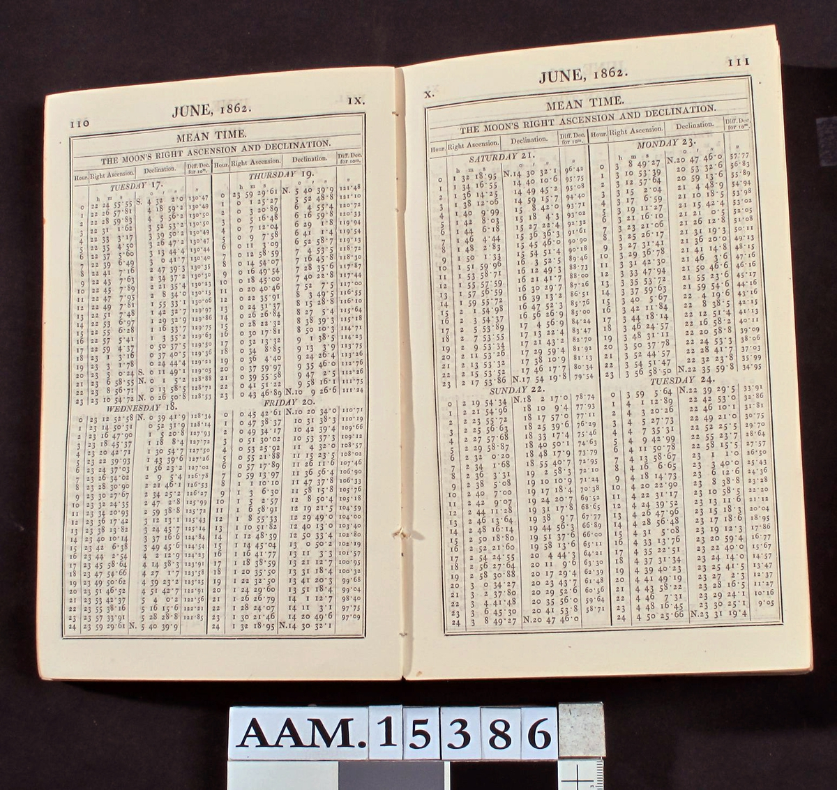 The Nautical Almanae and Astronomical   Ephemeris for the Year 1862. London 1858.  Blått pappbind, 544s.   23,2 x 14,7.