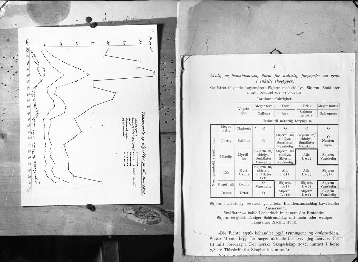 Tabeller og kurver om tømmerdrift, fra 1937.